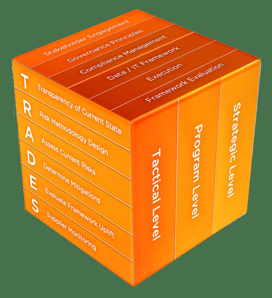 TRADES Framework
